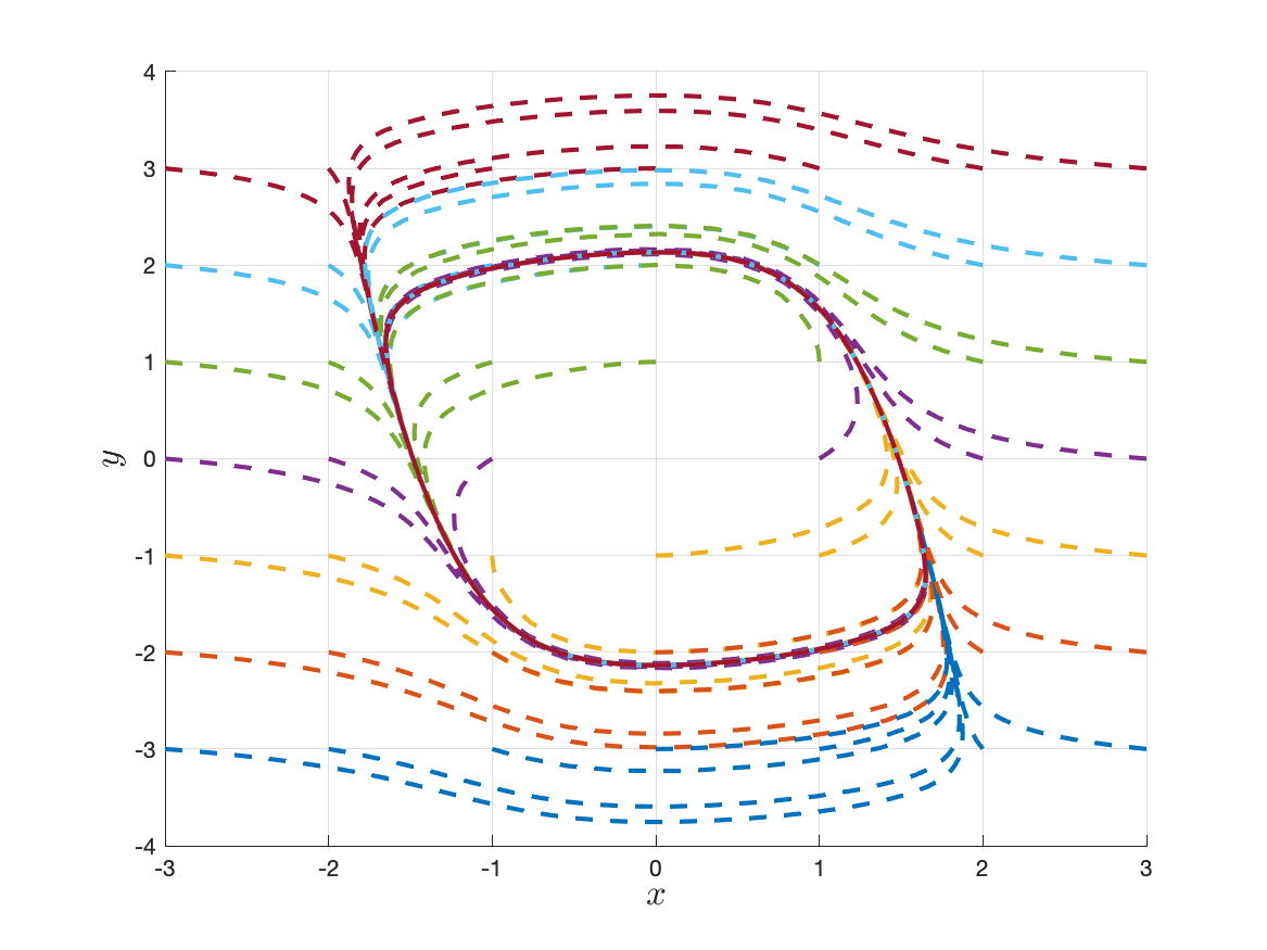 Ordinary Differential Equations: Limit Sets and Long Term Behavior