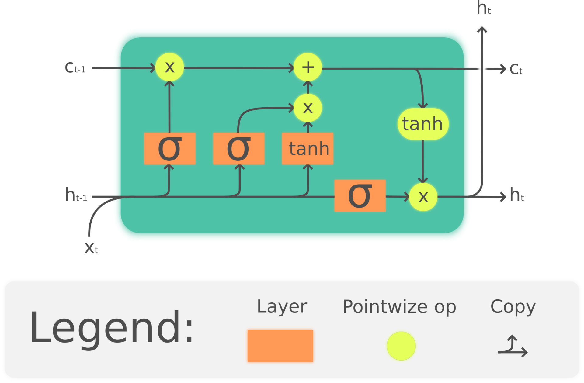 The RNN Sequence Prediction Seed Problem and How To Solve It